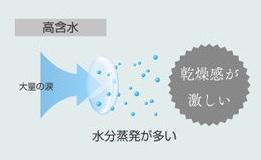 高含水率レンズのイメージ画像